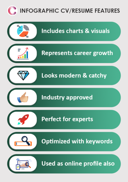 Infographic CV/Resume