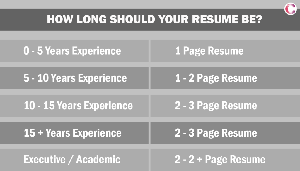 Ideal Length of a Resume